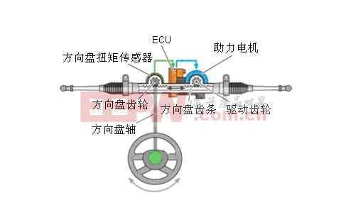 汽车电动转向控制系统eps设计方案