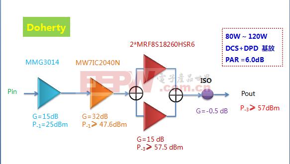 1805-1880MHz射频功率MOSFET方案MRF8S18260HSR6