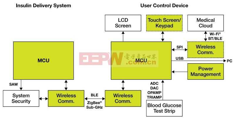 无线胰岛素泵