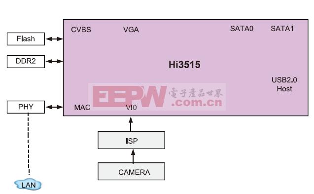 基于单片Hi3515的1080P IP摄像机方案