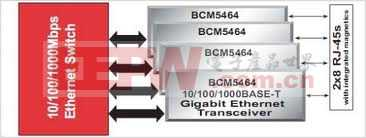 基于Broadcom BCM5464的Gigabit Ethernet PHYs解决方案