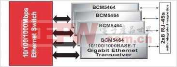 基于Broadcom BCM5464的Gigabit Ethernet PHYs解决方案