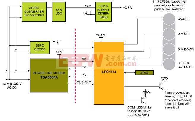 恩智浦PLM照明控制解决方案