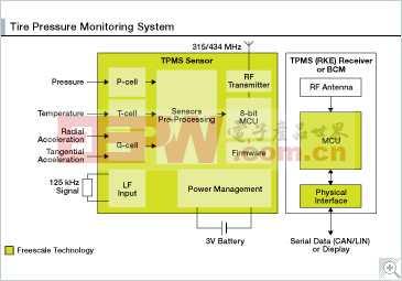 胎压监测系统(TPMS)