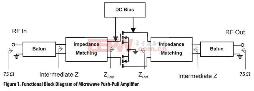高线性放大器在推挽电路中的设计和性能测量