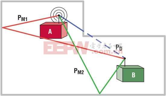 为工业物联网正确选择无线网格网络协议以实现新应用