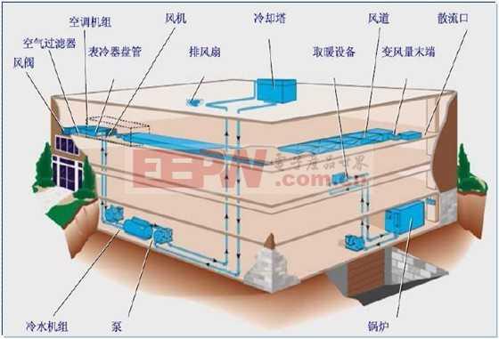 楼宇自控中传感器的应用