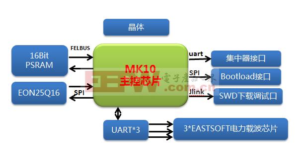 基于KL系列的PLC载波路由器