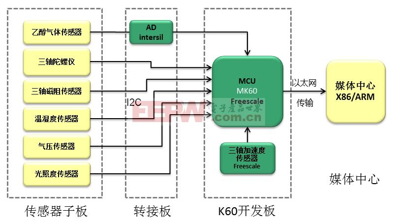 基于K60的移动载具信息采集平台