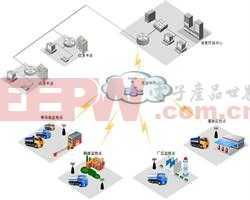 智能化煤气压力站监控系统解决方案