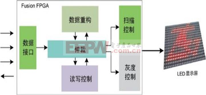 基于FPGA的LED显示屏控制方案