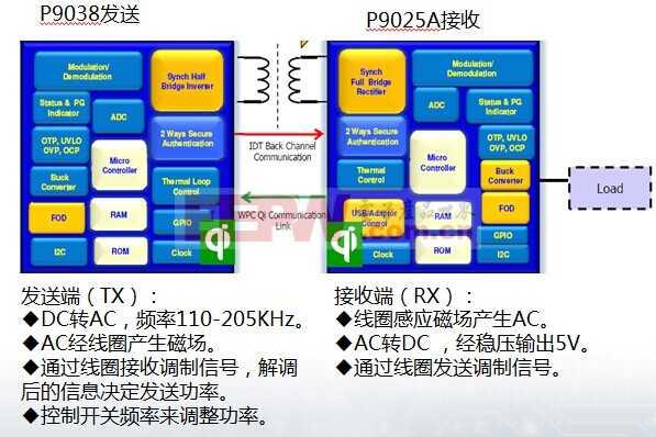 高集成度IDT无线充电解决方案