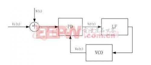 基于FPGA的数字锁相环平台的搭建