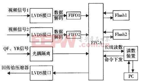 基于LVDS的高速图像数据存储器的设计与实现