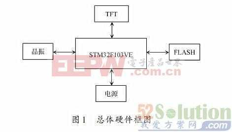 STM32的FSMC接口驱动TFT彩屏方案