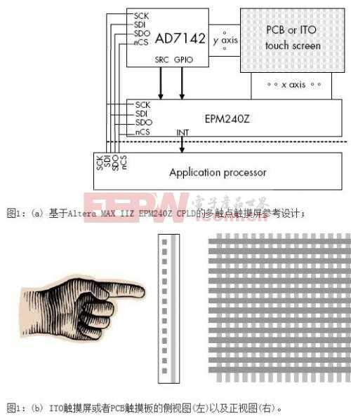 智能手机复杂触摸屏接口设计