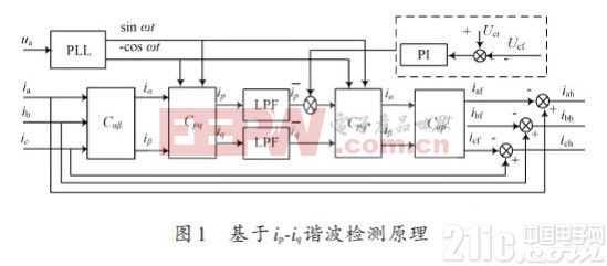 滤波器电路设计与方案详解