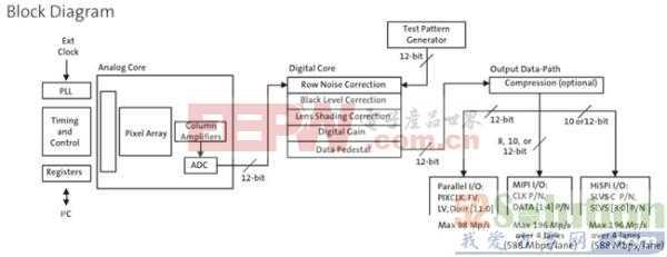 Aptina AR0330CS高端1080P行车记录仪解决方案