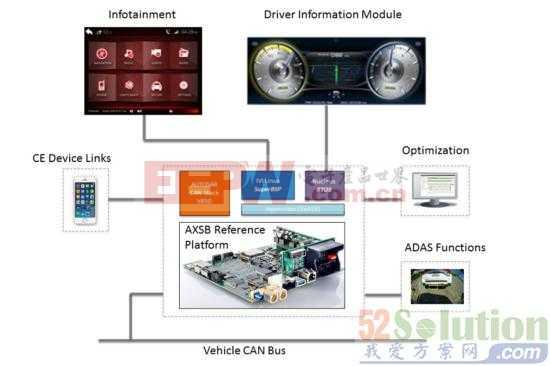 Mentor Graphic 开发新高级车内系统的参考设计方案