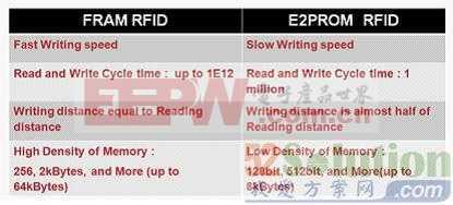 富士通:在RFID中嵌入FRAM,打破传统RFID标签限制