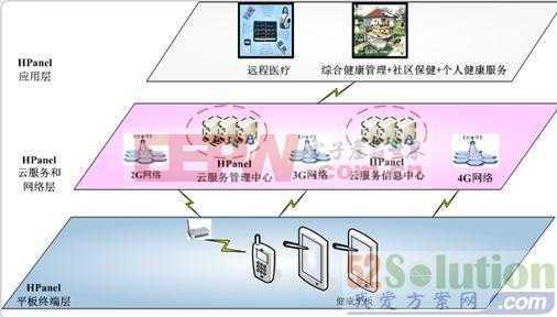 健康管家:HPanel智能云系统方案