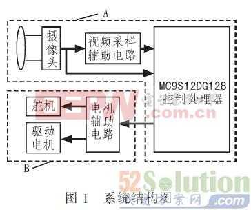 智能汽车CCD摄像头车分段PID控制算法设计方案