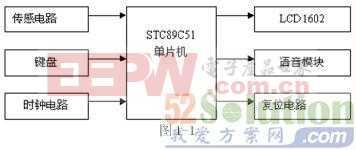 一款基于STC89C51单片机的出租车计费器设计方案