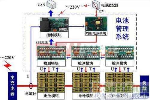 新能源智能汽车动力电池的设计方案