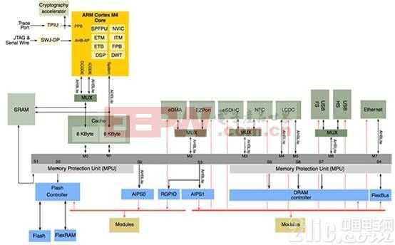 了解如何在MCU的内部总线结构驱动器应用效率