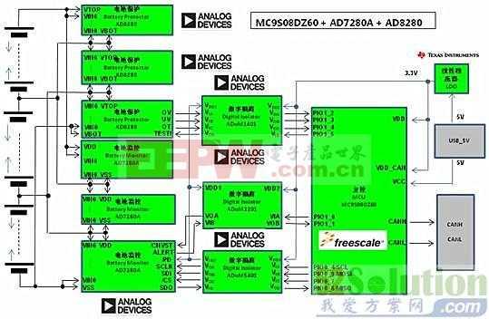 ADI、TI、ON Semi三大电动汽车电池管理解决方案
