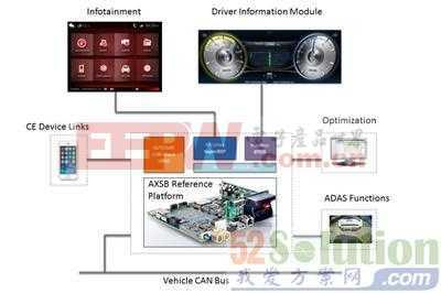 Mentor Graphics高级汽车车内系统的参考设计