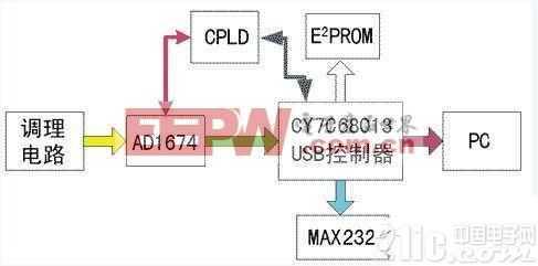 高速USB数据采集系统方案设计