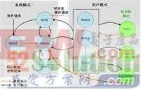 一种汽车电子中MCU低功耗技术方案