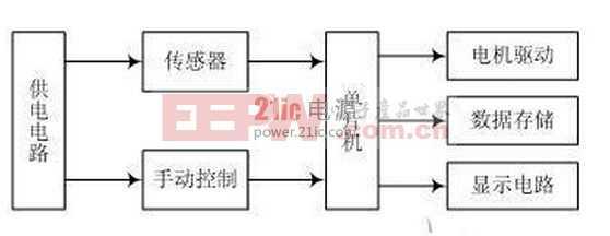 基于STC89C52智能印章机的设计方案