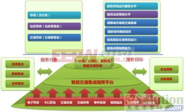 物联网城市交通管理控制平台解决方案