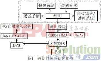 基于3G网络的汽车防盗报警系统视频监控设计方案