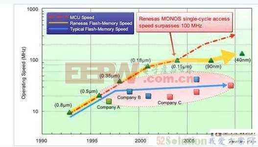 瑞萨电子推快速存取、高耐温性40纳米微控制器