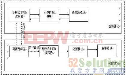 智能汽车RFID技术的汽车尾气检测系统的设计方案