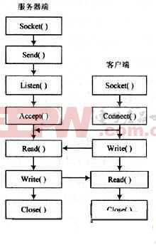 基于Linux操作系统下的TCP/IP网络通信研究与应用