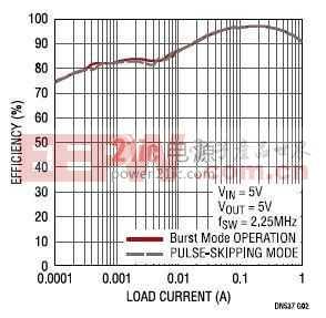 具超低静态电流的17V 输入、双路1A输出同步降压型稳压器