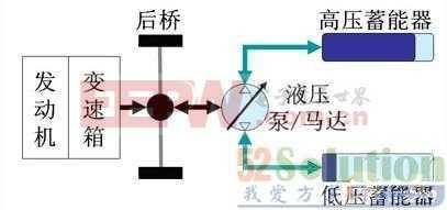 智能汽车CAN总线的并联液压混合动力车控制系统