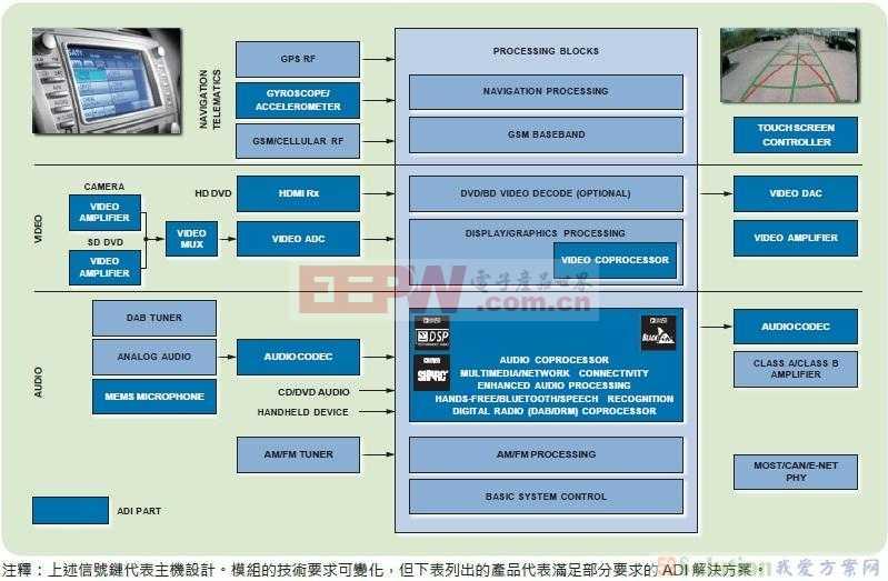 ADI通过汽车应用认证的信息娱乐系统产品解决方案