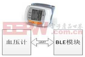 基于TI的蓝牙血压计数传模块方案