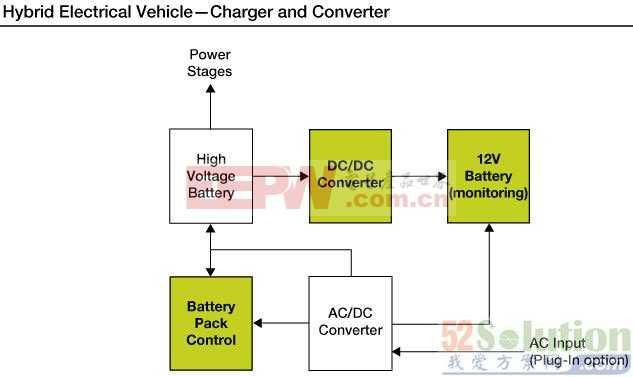 混合动力汽车(HEV)转换器与充电器解决方案