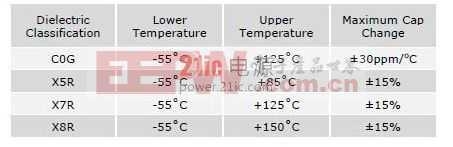 陶瓷电容器在高温下的应用