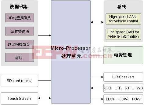 世强高级汽车环视辅助驾驶系统(ADAS)方案
