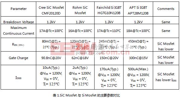 SiC Mosfet管特性及其专用驱动电源