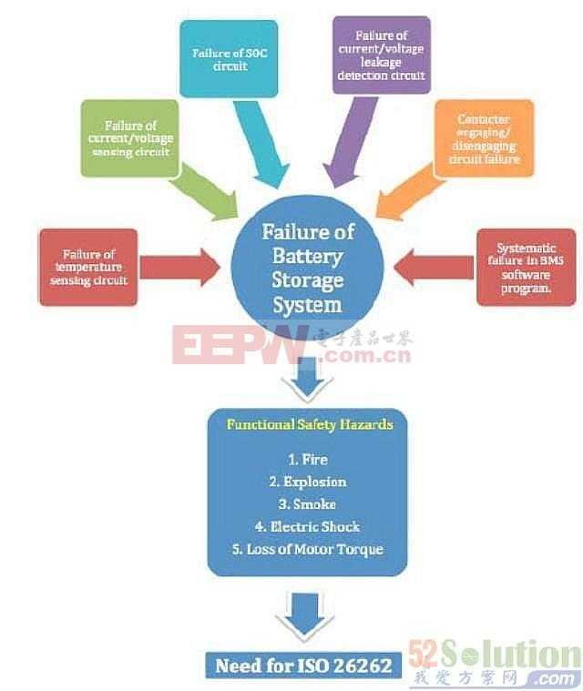 【工程师博客】论汽车电池系统的安全设计