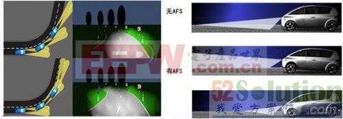 一种基于S12ZVL在汽车电子的AFS执行控制器设计