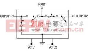 半导体RF开关:麻雀虽小,业绩优良的电路元件